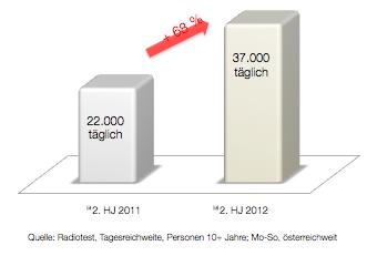 Radiotest 2013