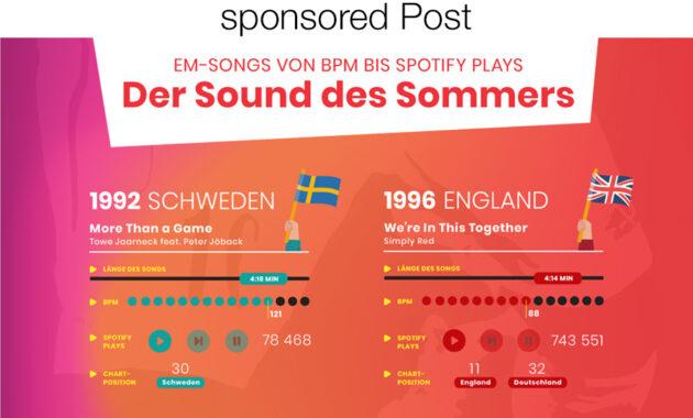 EM Songs 1992 - 2021